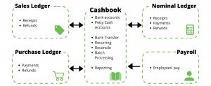 Pegasus Opera 3 Cashbook