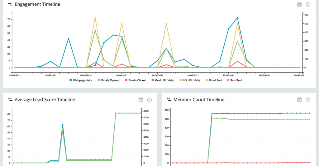 Force24 Analytics Reports from Marketing Campaigns